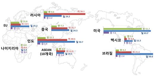 한국 기업 10곳중 9곳 해외 특허 포기...정부 특허 선점 전략 없어 분쟁 위험 높아