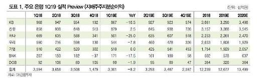 금융지주 1Q 실적, 작년 KB→신한→하나→우리에서 올해 신한→KB→우리→하나 순으로