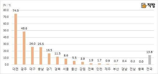 서울 청약경쟁률 37.5대 1에서 8.6대 1로 급락