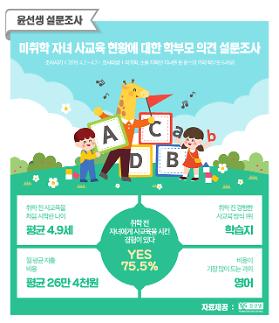 """""""5살 되기 전부터 사교육 시작…월 26만원 지출"""""""