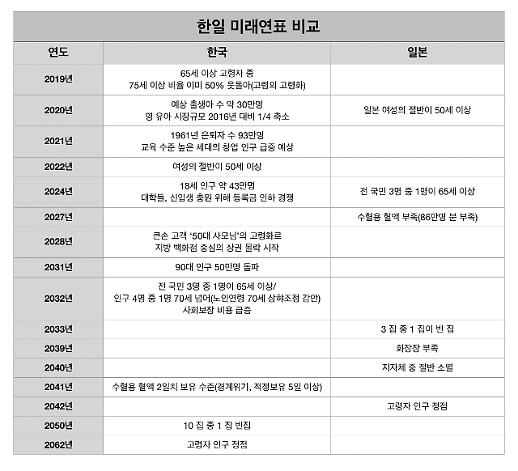 [인구가 경쟁력이다①] 2028년 큰손 50대 사모님 고령화…지방 백화점 상권 타격