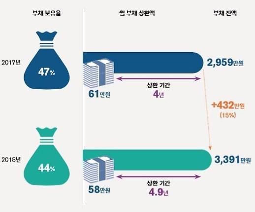 [보통사람 금융보고서] 20~30대 사회초년생 평균 부채 3391만원 … 1년새 432만원 증가