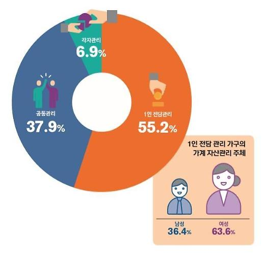 [보통사람 금융보고서] 맞벌이 부부 55%는 한 사람이 자산관리