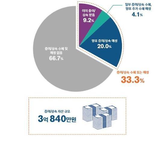 [보통사람 금융보고서] 40대 이상 33.3%  평균 증여·상속액 3억840만원