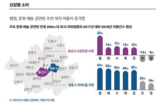 [보통사람 금융보고서] 서울 직장인 월 358만원 받아 246만원 쓴다