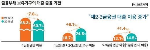 [보통사람 금융보고서] 직장인 1금융권 부채 줄고 2·3금융권 이용 증가