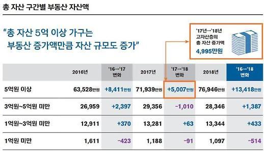 [보통사람 금융보고서] 부동산 상승에 자산 5억 이상 부자 자산액 증가