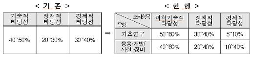 """기재부→과기정통부 R&D 예타 위탁 1년...""""예타 소요시간 절반으로 줄어"""""""