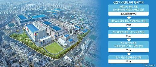 삼성전자, EUV 기반 5나노 공정 개발···대만 1위 업체 바짝 추격