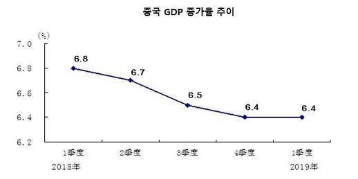 中 1분기 성장률 6.4% 안도…수백조 부양책 효과(종합)