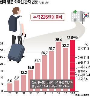 한국서 치료받은 외국인 환자, 10년만에 200만명 넘어