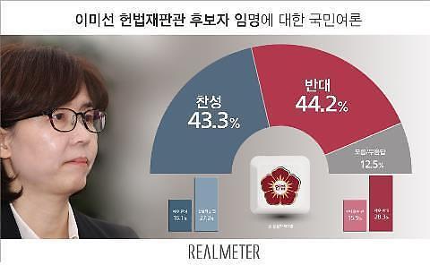 임명 앞둔 이미선 후보, 반대 44% vs 찬성 43% 팽팽