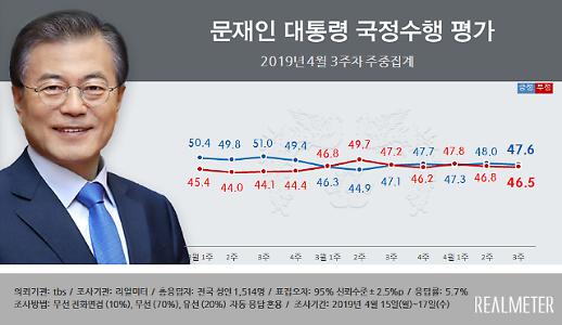 문재인 대통령 지지율 보합세…긍·부정 격차 1.1%P 불과