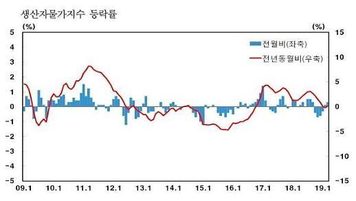 생산자물가 2개월 연속 상승…지난달 0.3%↑