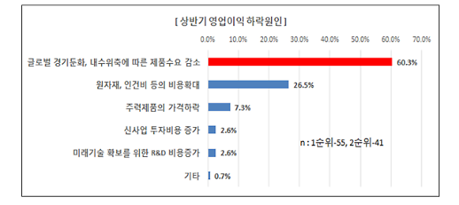 '기업 실적전망·경제성장률' 일제히 뒷걸음질…글로벌 경기둔화 여파