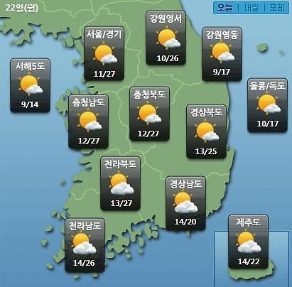 [오늘의 날씨 예보] 오늘 초여름 날씨, 낮 최고 28도…미세먼지 보통~나쁨