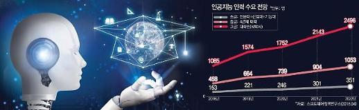 [AI인재 육성 갈길 멀다]①말로만 'AI인재 양성'…예산도 인력도 '아이 수준'