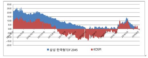 삼성 한국형 TDF, 출시 3년만에 수탁고 5500억원 넘어서