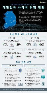 암호화폐 채굴 악성코드 대유행, 한국MS 보안 보고서 발표