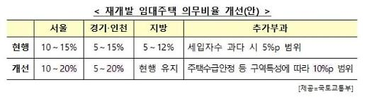 서울·수도권 재개발 임대주택 비율 30%까지 상향