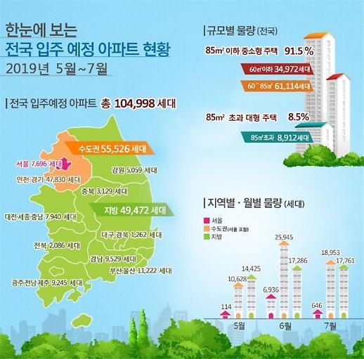 5~7월 전국 아파트 10만4998가구 입주…전년比 6.9%↓