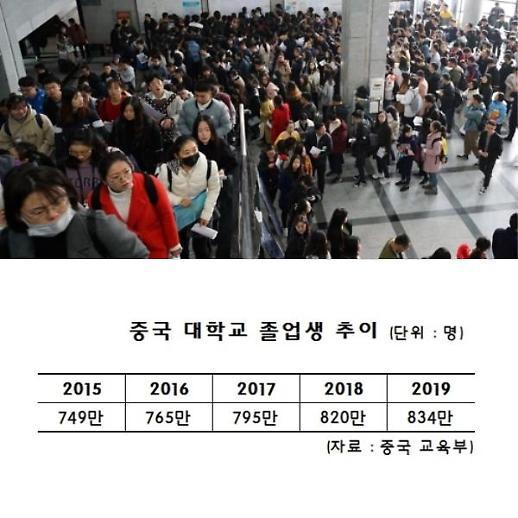 [특파원스페셜]834만 취업대군 출정, 中정부도 사활