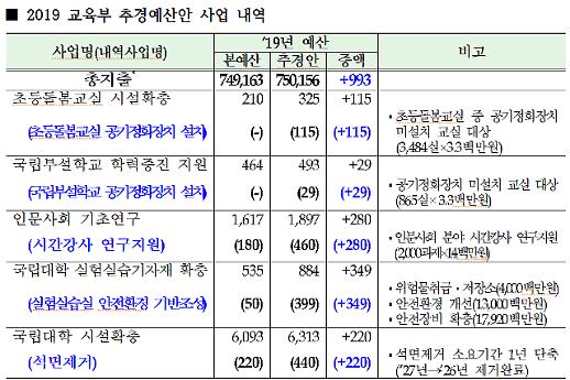 교육부 추경예산안 933억…공기정화장치·시간강사 지원