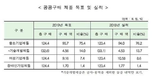 """올해 中企 공공구매 목표액 93조8000억원…""""적극 구매행정"""""""