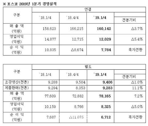포스코, 업황 부진에도 7분기 연속 영업이익 '1조원' 달성