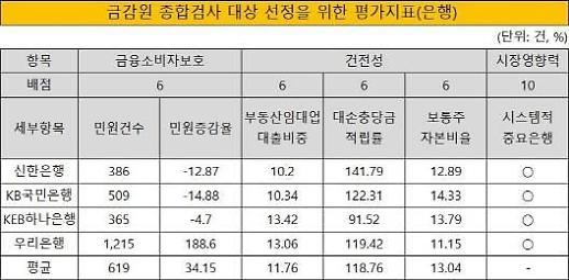 [금감원 종합검사 톺아보기] ③KB은행, 내부통제·지배구조 문제로 첫 타깃