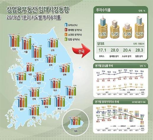 부동산 시장 침체로 임대료 하락…중대형 상가 공실률 11.3%