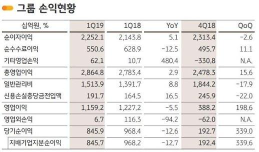 KB금융 1분기 순이익 8457억원… 전년비 12.7% '↓'