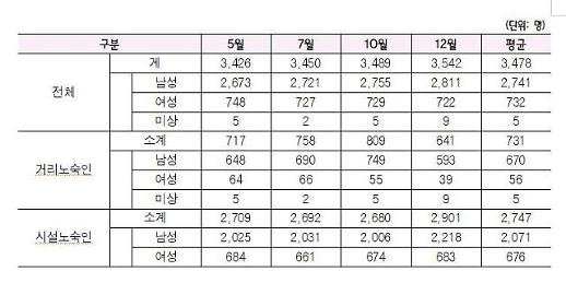 서울시에 3500여명 노숙인...5년새 22.8% 감소