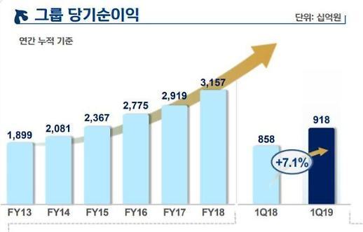 산한금융 1분기 순이익 9184억원 '서프라이즈'…오렌지라이프 효과