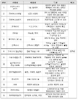 천중기청, 송도 트리플스트리트에서 우수중소기업 특별판매전 개최