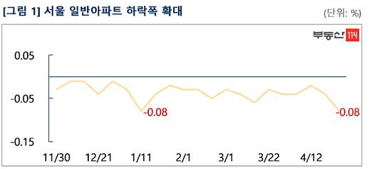 일반아파트 매물 늘며 서울아파트값 하락폭 확대