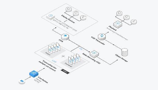 NBP, 실시간 방송 서비스 구축 위한 '라이브 스테이션' 선봬