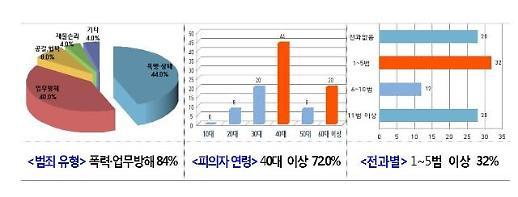 인천경찰청,  '생활주변 악성폭력' 집중단속 결과  총 1222명 검거, 51명 구속