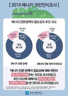 국민 85%는 원전의 단계적 감축과 재생에너지 비중을 확대 찬성