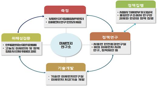 서울시 미세먼지 통합연구소 20일 발족…저감기술 개발·분석 담당