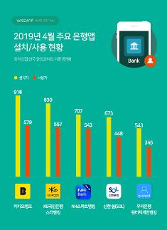 은행 앱 사용자 수 1위 카카오뱅크...이어 KB·NH·신한 순