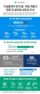 한국 개발사 글로벌 진출의 가장 큰 장벽은 노하우 부족