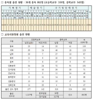 제48회 전국소년체육대회, 25일부터 시작…서울 학생선수 862명 출전