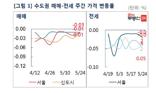 서울 재건축 6주 연속 상승세...일반 아파트값은 여전한 약세