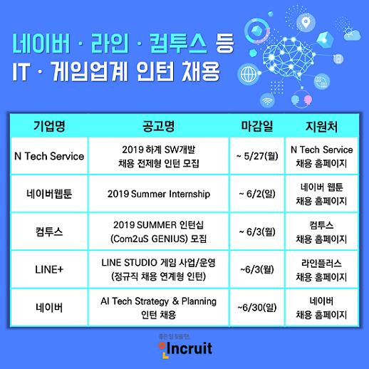 [오늘 취업] 네이버ㆍ네이버웹툰ㆍ라인ㆍ컴투스 등 채용