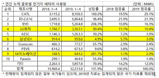 4월 누적 글로벌 전기차용 배터리, 한국계 3사 모두 TOP 10 유지
