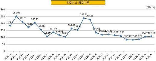 MG손보, 자본확충 계획 불이행···경영개선명령 위기