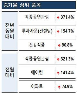 """소비자원 """"공연관람 위약금 불만 상담건수 매월 증가"""""""