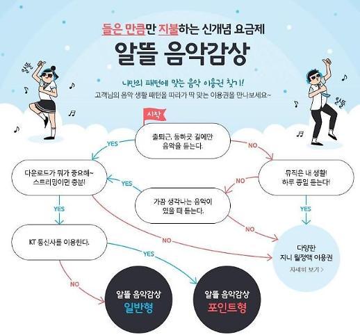종량제 상품 인기 지니뮤직, 월 이용 1000만곡 돌파