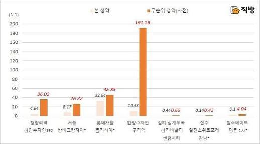 무순위 청약서도 확인된 서울 청약 인기